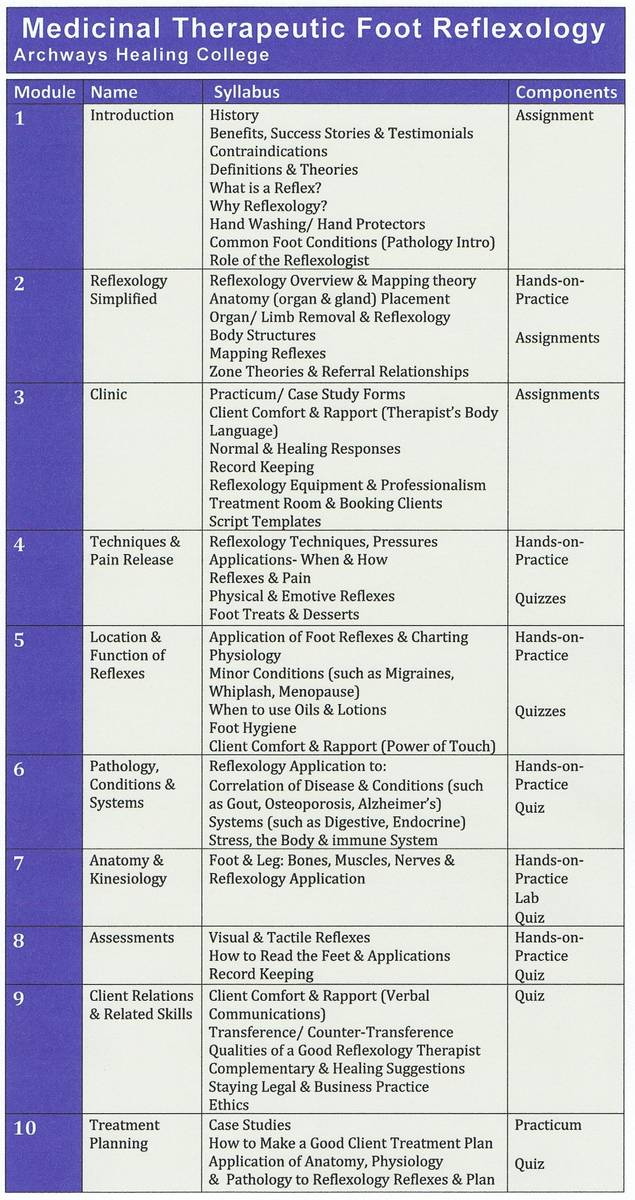 Alberta's Archways Healing College's syllabus for their Medicinal Therapeutic Foot Reflexology Classes
